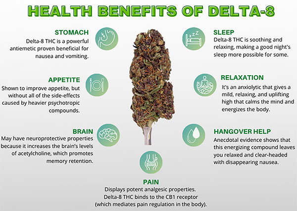 Health benefits of delta 8 thc